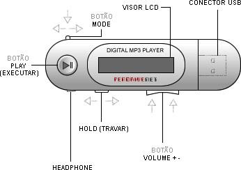 Ilustração de um S1 MP3 Player